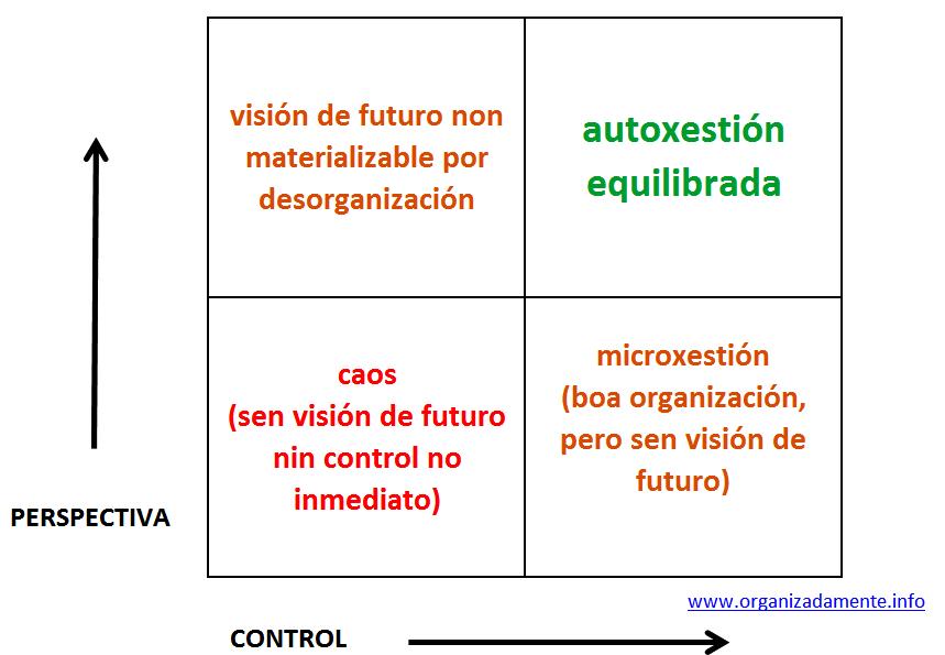 Control e perspectiva